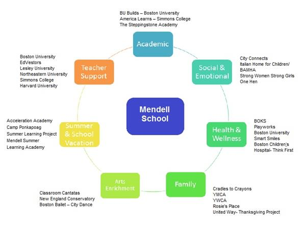 Partners of the Mendell
