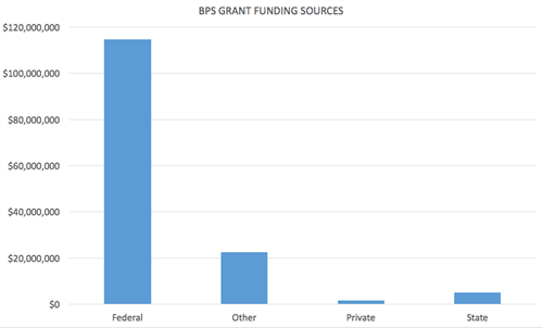 BPS Funding Sources FY17