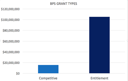 BPS Grant Types FY17