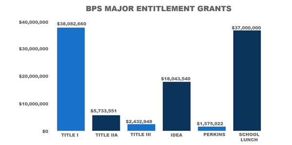BPS' FY17 Entitlement grant allocations