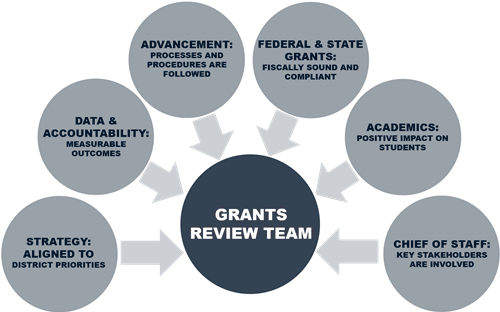 The Grants Review Team is comprised of members from multiple departments who come together to review and make decisions.