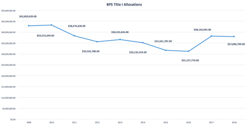 BPS Title I Allocations