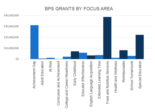 Breakdown of FY16 Grants at the Boston Public Schools by focus area.