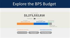 Explore the BPS Budget
