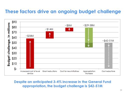 Budget challenge chart