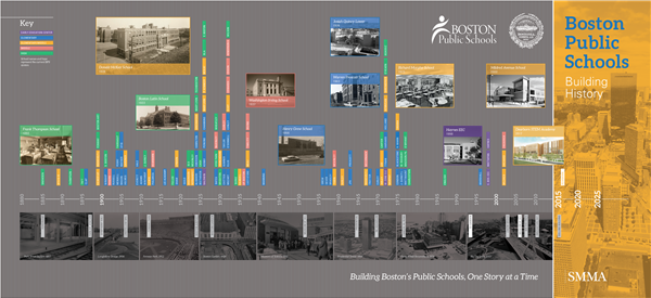 BPS Building History