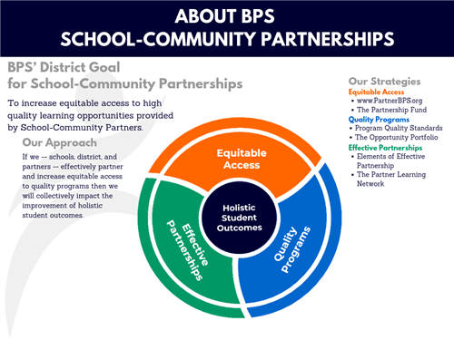 Bps Disaster Management Strategy >> Partnerships About School Community Partnerships
