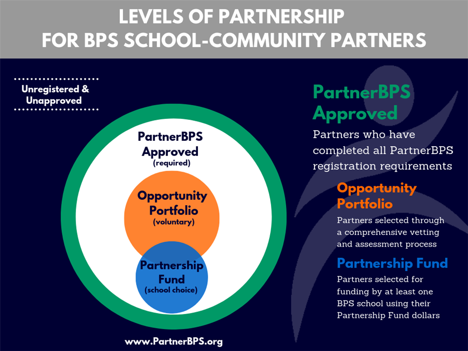 Levels of School-Community Partnerships