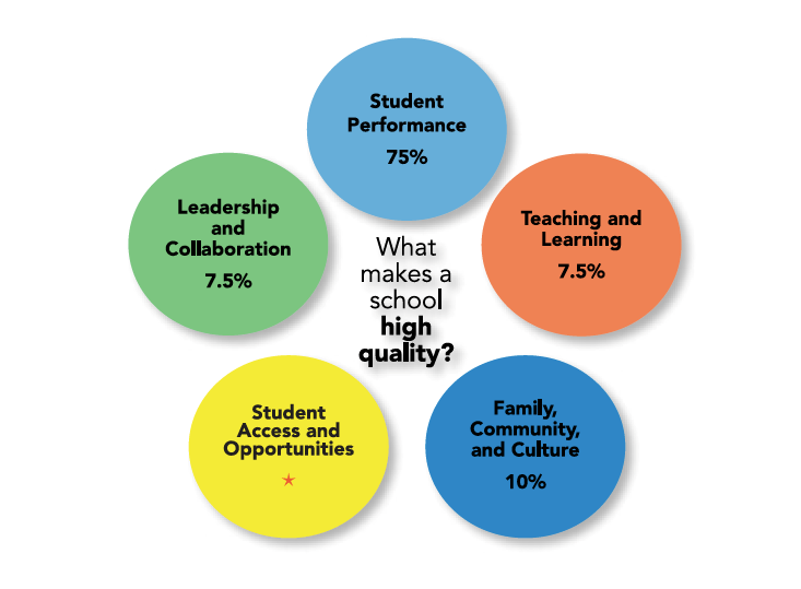 graphic - What makes a school high quality?
