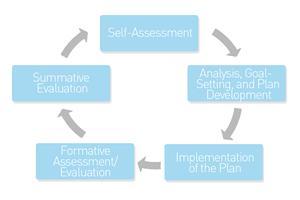 5 step cycle
