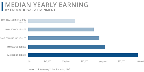 Median Yearly Earning by Degree