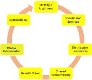 effectiveness of the partnership between it