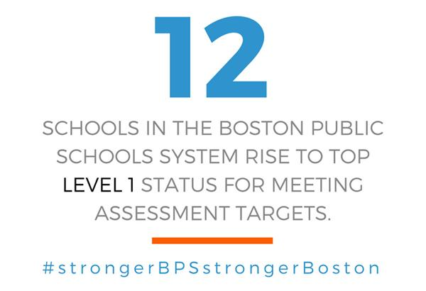12 schools in the Boston Public School system rise to top level 1 status for meeting assessment tar