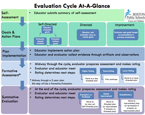 Evaluation Cycle At-A-Glance